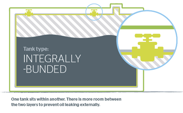 Integrally-bunded heating oil tank graphic