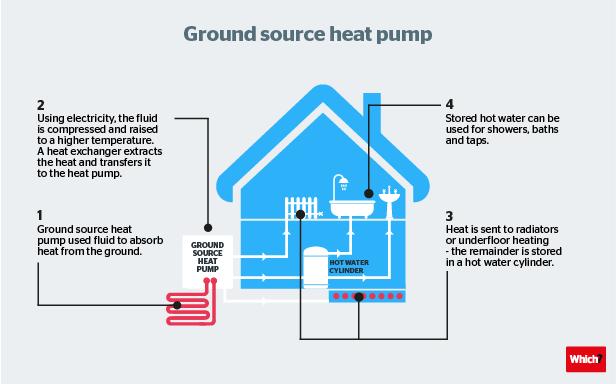 1 Ground source Heat Pumps-03