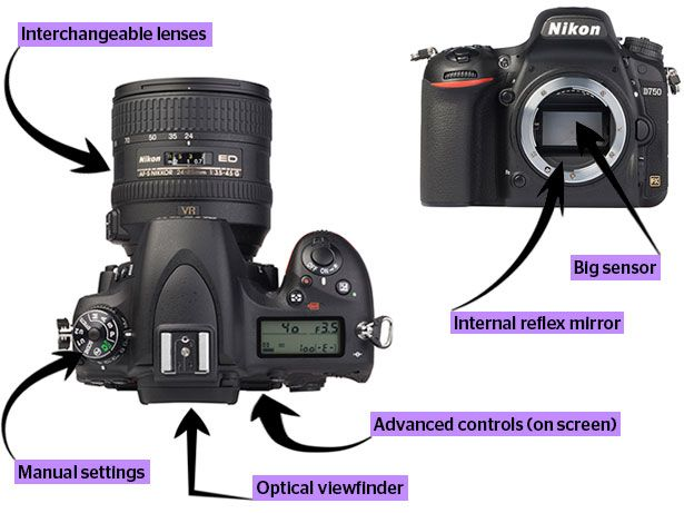 DSLR camera features