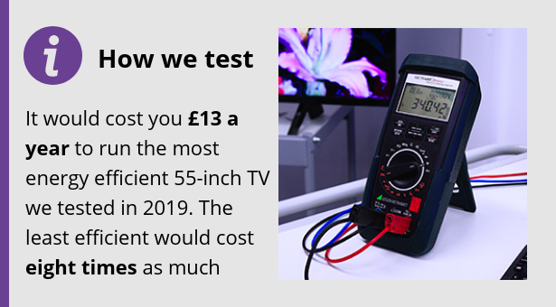 It would cost you £13 a year to run the most energy efficient 55-inch TV we tested in 2019. The least efficient would cost eight times as much.