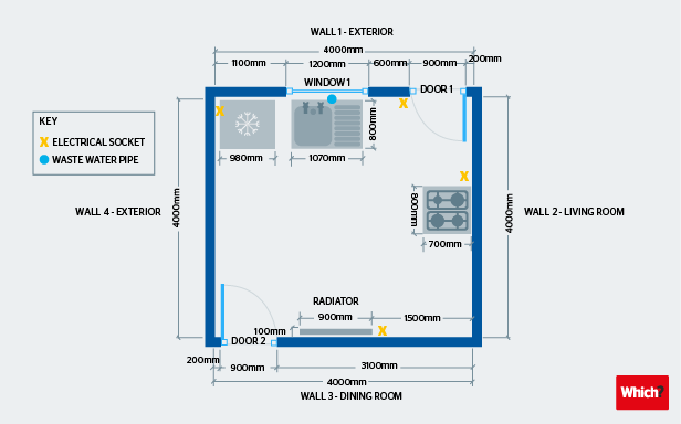 Planning your kitchen measurements from above graphic