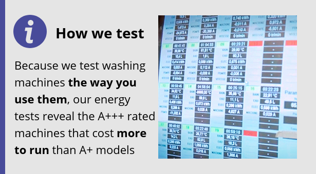 Because we test washing machines the way you use them, our energy tests reveal the A+++ rated machines that cost more to run than A+ models.
