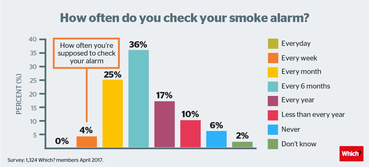 How often do you check your smoke alarm?