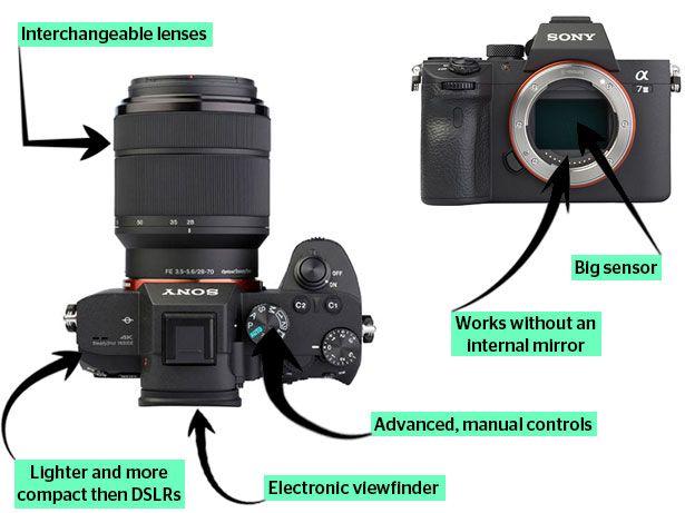 Mirrorless camera features