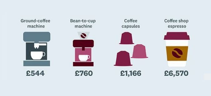 What does your coffee habit cost you?