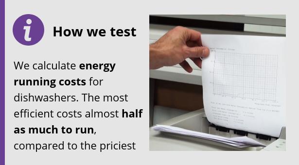 'How we test' box