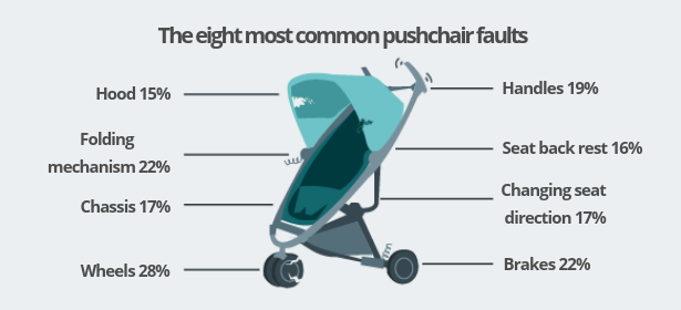 Common pushchair faults. Hood - 15%. Handles - 19%. Folding mechanism - 22%. Seat back rest - 16%. Chassis - 17%. Changing seat direction - 17%. Wheels - 28%. Brakes - 22%