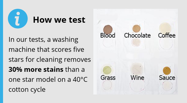 In our tests, a washing machine that scores five stars for cleaning 30% more stains than a one star model on a 40 degree cotton cycle.