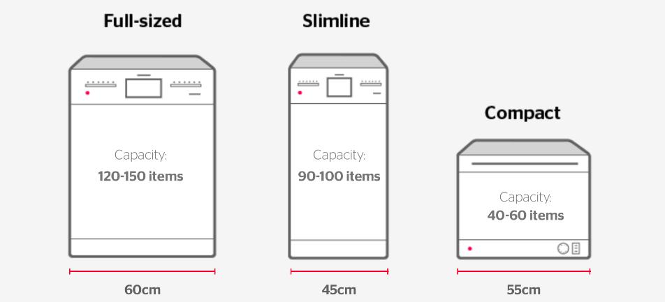 Dishwasher size graphic
