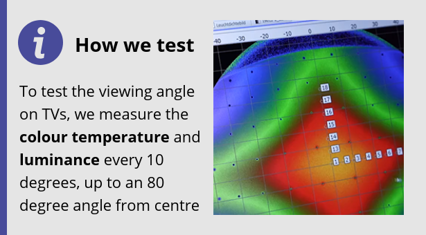 To test the viewing angle on TVs, we measure the colour temperature and luminance every 10 degrees, up to an 80 degree angle from the centre